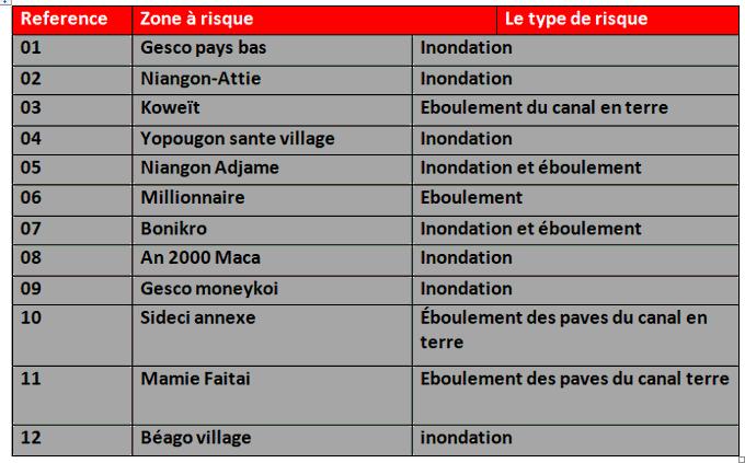 Inondations à Yopougon: voici les 12 zones à risques