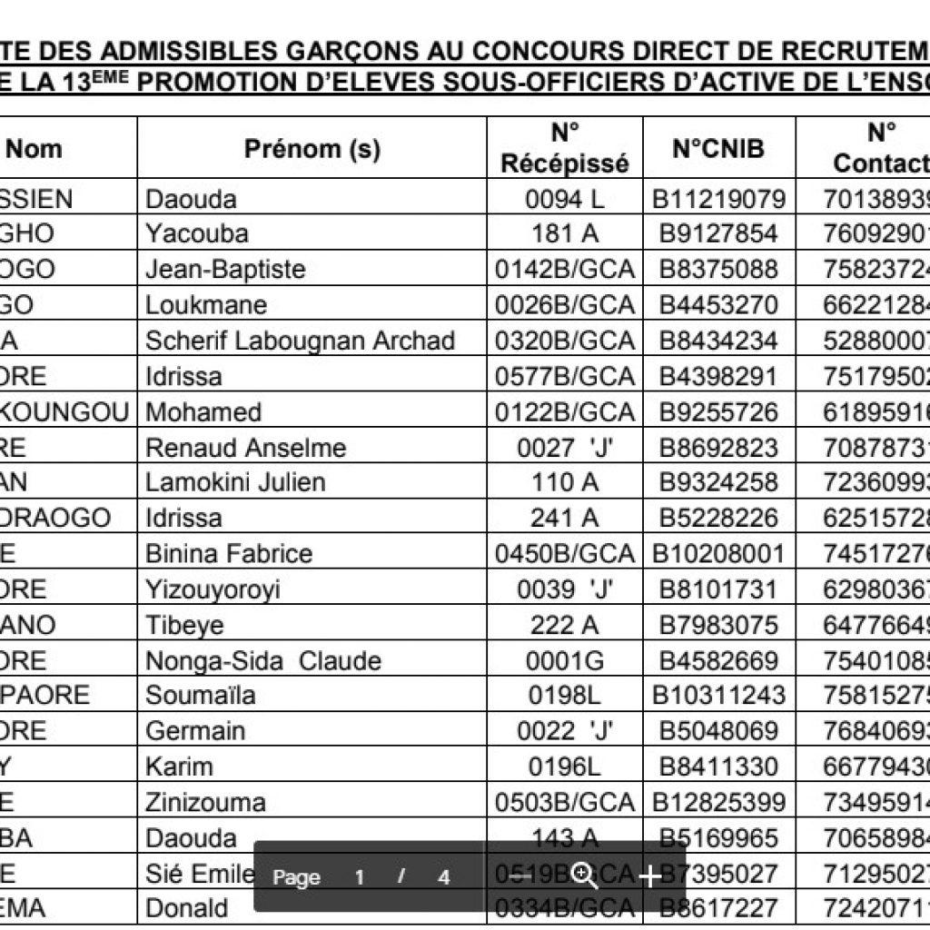 Burkina : résultats du concours ENSOA 2020-2022